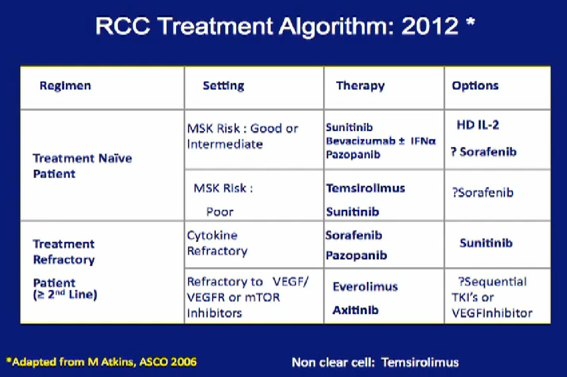 Integration of surgery and systemic therapy cytoreductive for Rcc home show