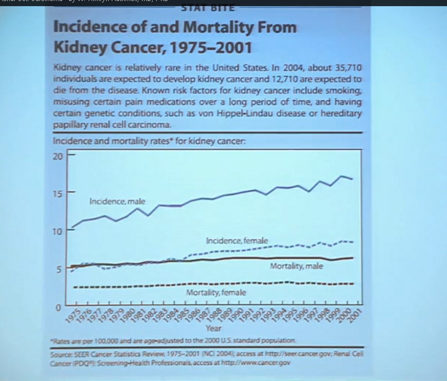 1 Incidence of and Mortality of Kidney